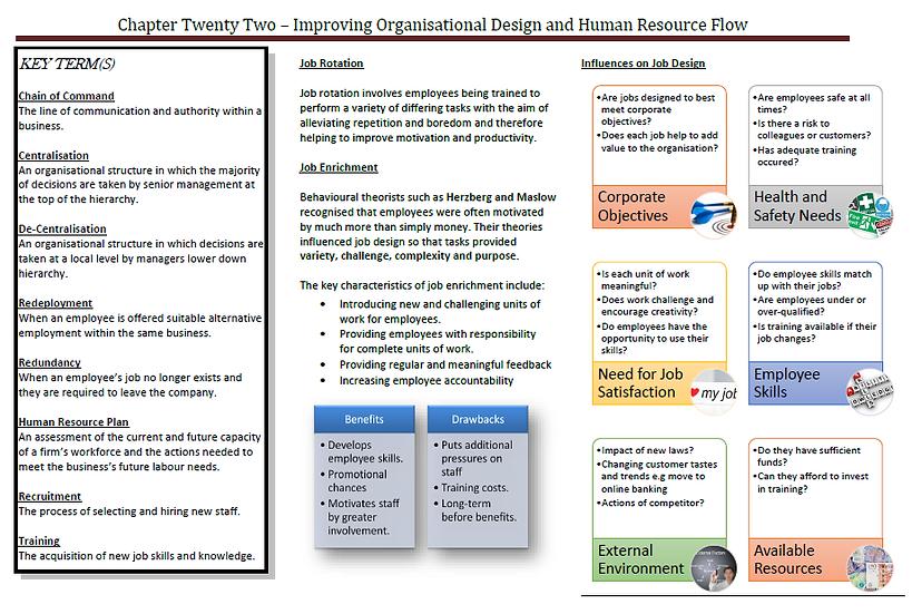 AQA AS Business - Improving Organisational Design