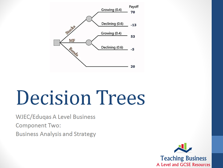 Eduqas PowerPoint Decision Tree Analysis