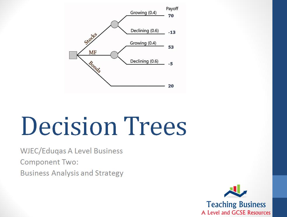 Eduqas PowerPoint Decision Tree Analysis