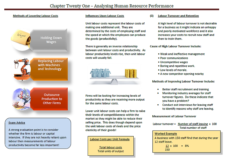 AQA AS Business - Analysing Human Resource Performance