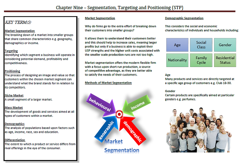 AQA AS Business - Segmentation, Targeting and Positioning (STP)