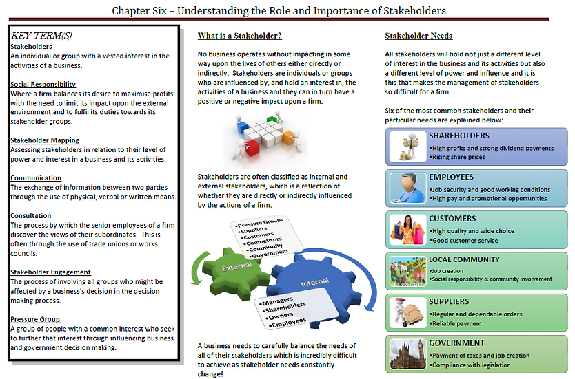 AQA AS Business - Understanding the Role and Importance of Stakeholders