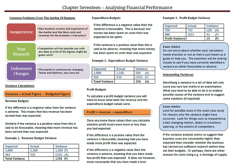 AQA AS Business - Analysing Financial Performance