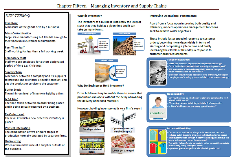 AQA AS Business - Managing Inventory and Supply Chains