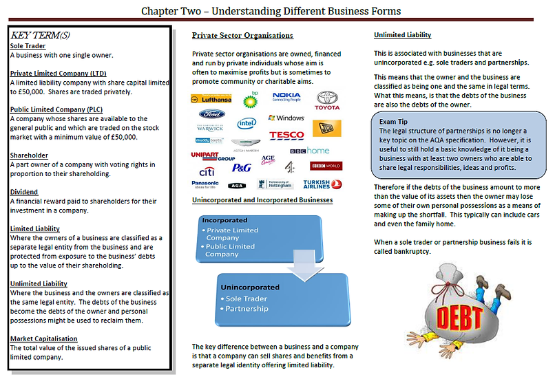 AQA AS Business - Understanding Different Business Forms