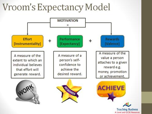 Eduqas PowerPoint Motivation