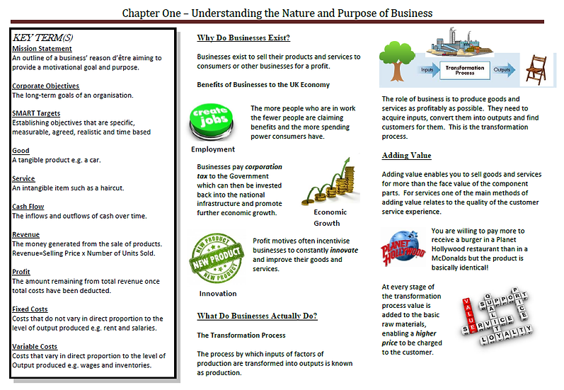 AQA AS Business - Understanding the Nature and Purpose of Business