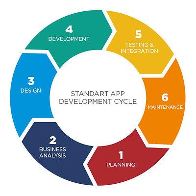 mobile-development-cycle.jpg