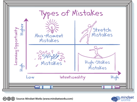 Can Your Student Make a Good Mistake? Yes, Here's Why: