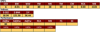 sull red reward bull stats.png