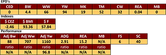 Leveldale RESOLVE bull stats.png