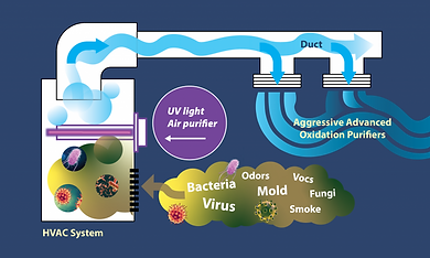 In-Duct-UV-Light-Air-purifier-illustrati