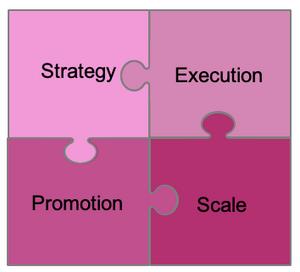 The HR tech content marketing four-part puzzle