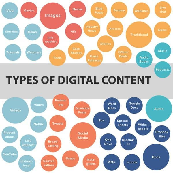 Types of content for marketing and SEO by BausLabs Agency