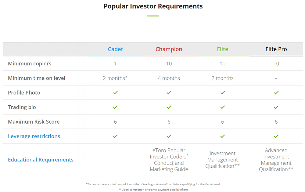 Etoro Popular investor requirements - Hire BausLabs