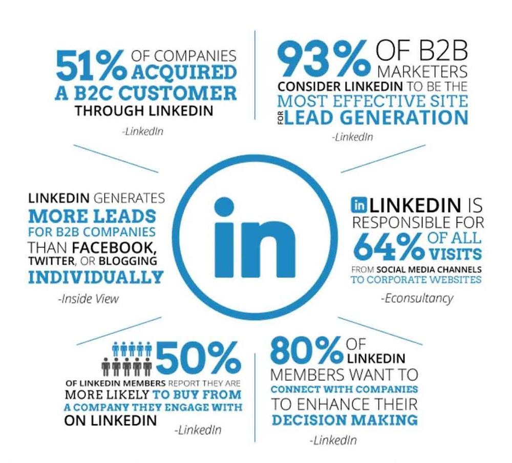 BausLabs LinkedIn Marketing basic metrics
