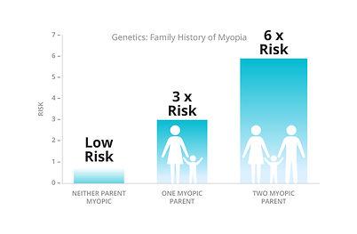 chart_genetics-myopia.jpg