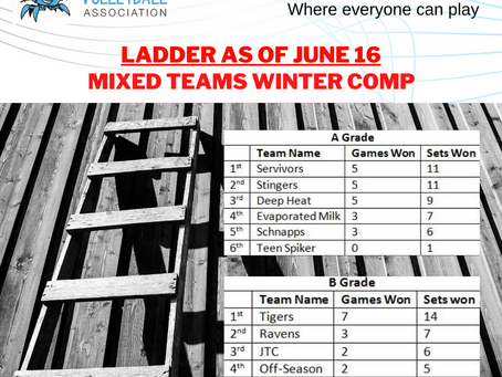 Winter Competition - Ladder as of June 16