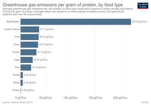 Greenhouse gas emissions per gram of protein, by food type - Our World in Data