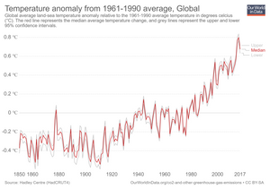 Global temperature change from 1961 to 1990.