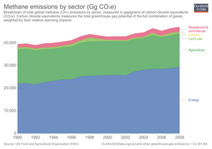 South African methane emissions by sector