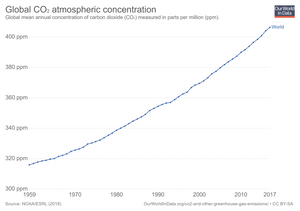 Global CO2 atmospheric concentration over time