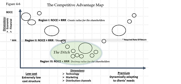 The Competitive Advantage Map.png