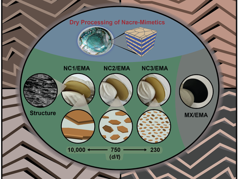 Dry Processing and Recycling of Thick Nacre–Mimetic Nanocomposites