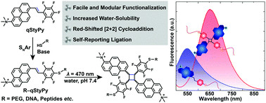 Modular functionalization and hydrogel formation via red-shifted and self-reporting cycloaddition