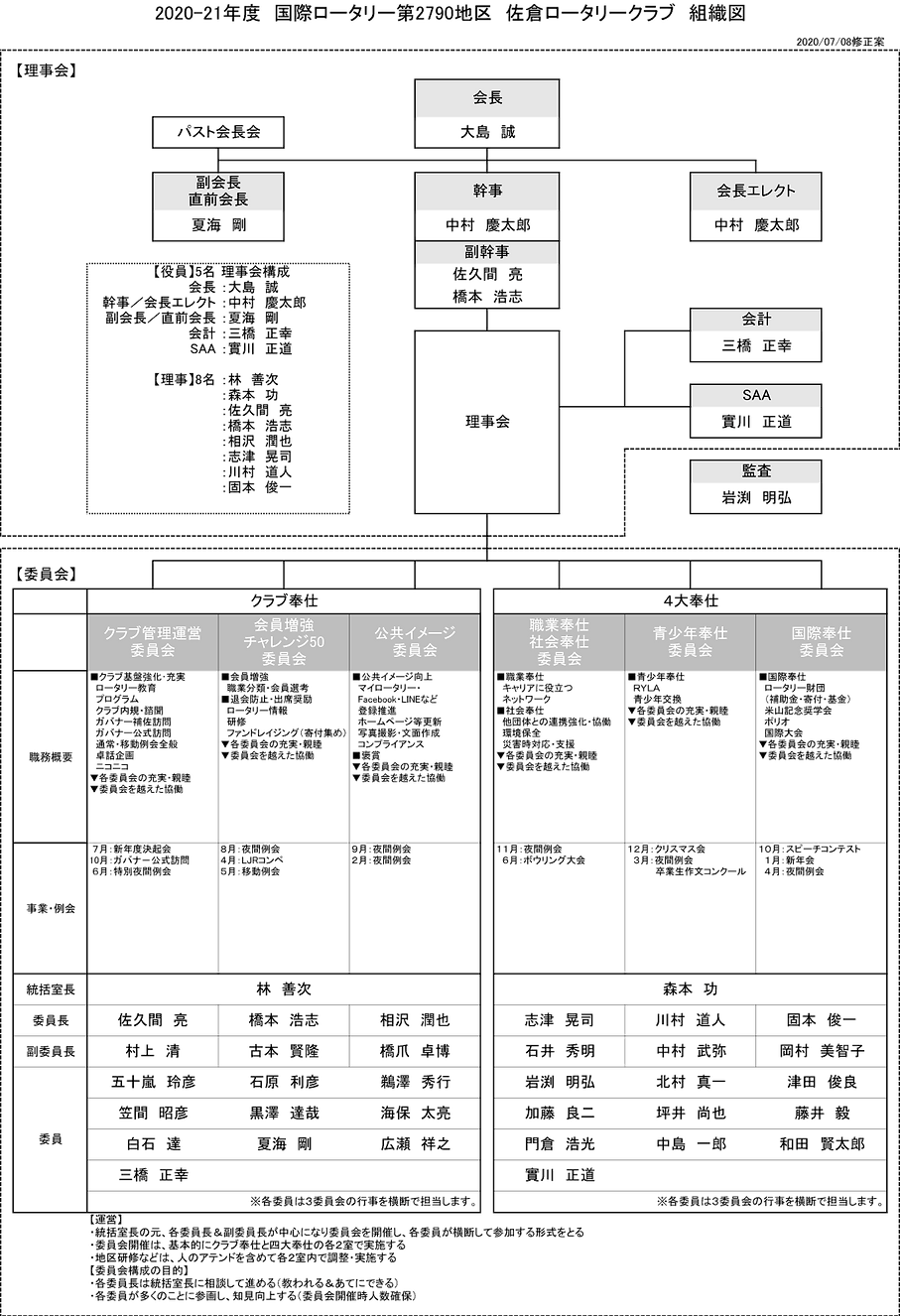 2020-21組織図.png