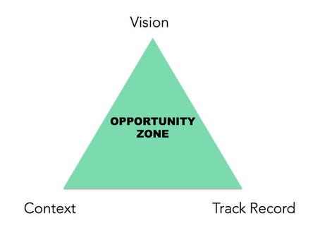 The Triangle of Opportunity