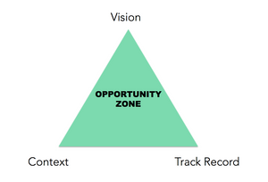 Triangle of Opportunity: Context, Track Record, Vision
