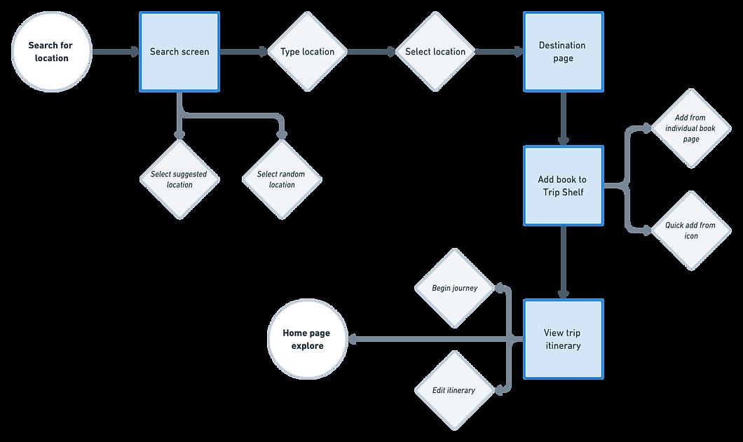 User Flow  (1).png