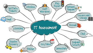 IT assessments 3.png