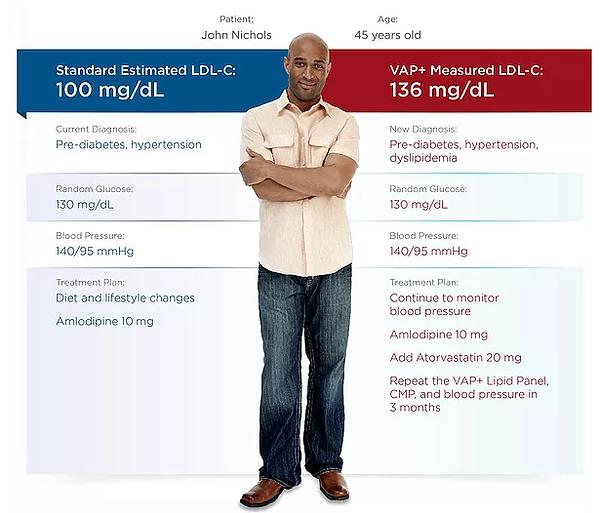 VAP3 LMG Cardio Test.png