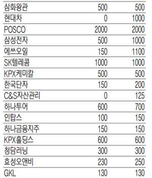 중간 배당주 feat. 여름보너스