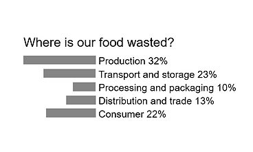 Grafik Where is our food wasted ENG.png