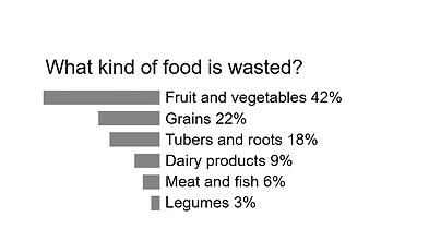 Grafik What kind of food is wasted ENG.p