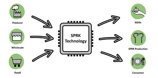 Grafik SPRK Technology and Process ENG.p