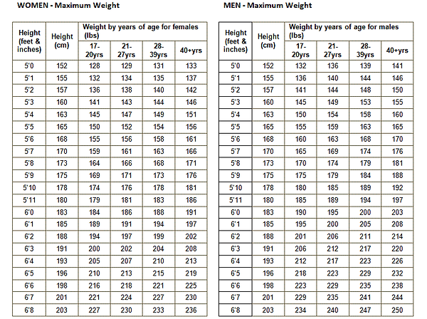 military-weight-chart-military-weight-ch