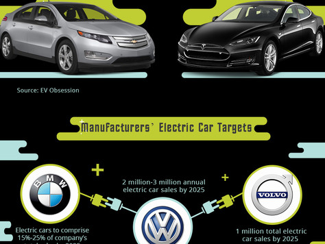 The Rise of the Global Electric Car Market