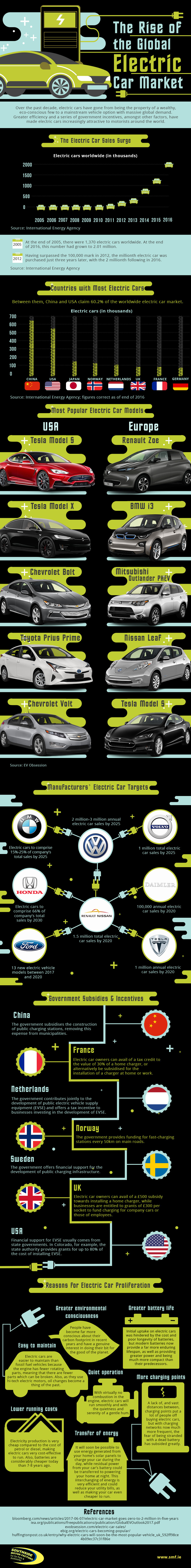 The Rise of the Global Electric Car Market (Infographic)