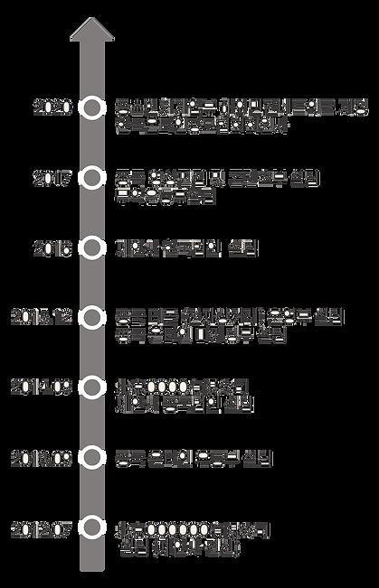 연력 및 보유 라이센스 2.png