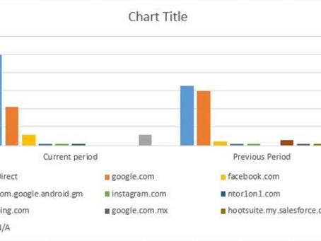 Recent Increase in Website Traffic
