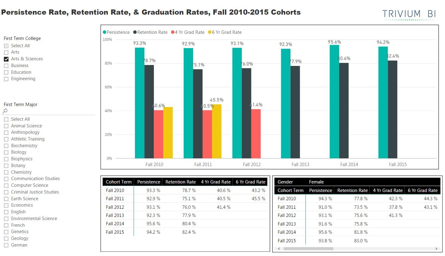Retention & Graduation
