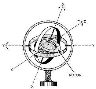 IMU : Inertial Measurement Sensor
