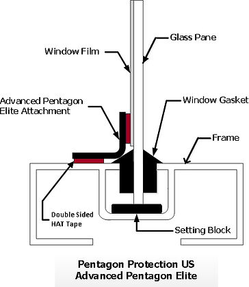 Pentagon Protection US Elite Anchoring Systems
