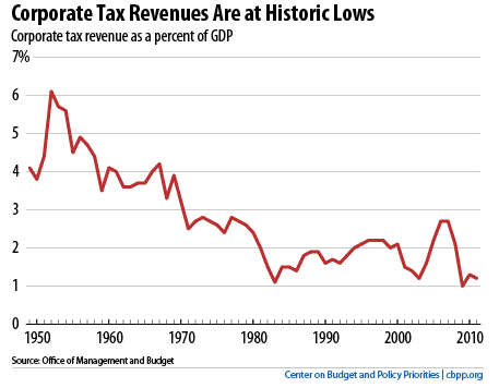 These 2 simple charts destroy Trump's claim that lower corporate taxes increase wages