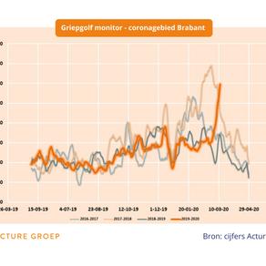Griepmeldingen Noord-Brabant kost 32 miljoen in twee weken