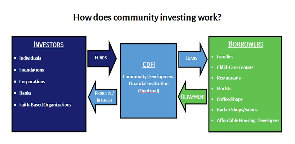 how does community investing work